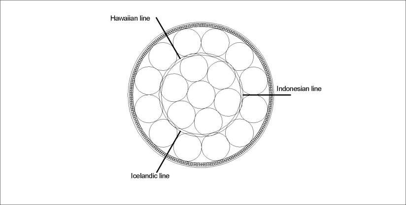 Iceland - Hawaii - Indonesia - lines