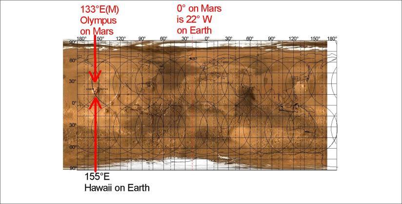 Earth and Mars (Hawaii and Olympus)