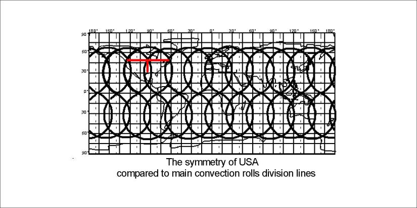 US symmetry compared with convection lines