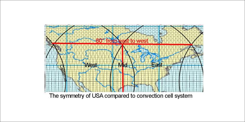 US symmetry convection lines