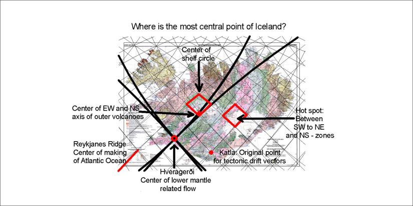 Centers of Iceland