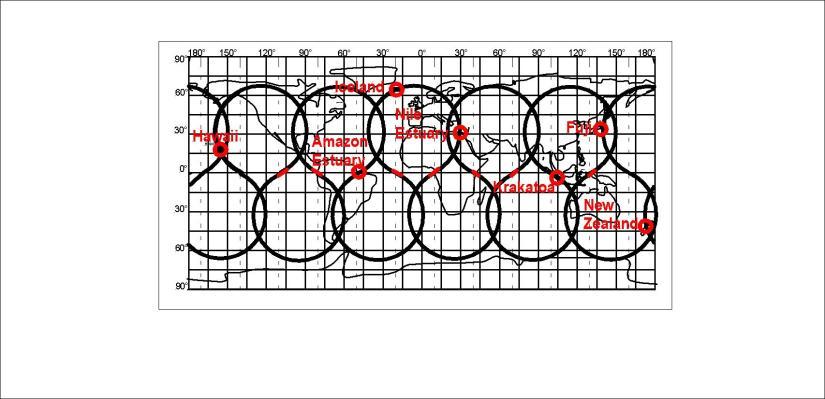 The main belt of horizontal alignment